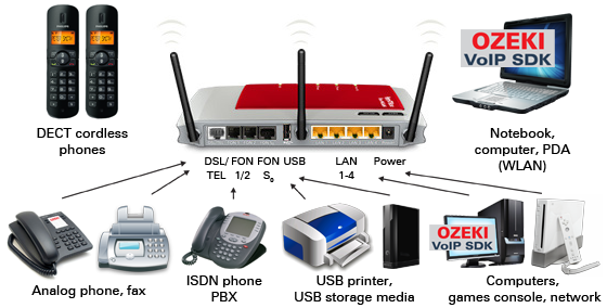 FRITZ!Box Fon WLAN 7270