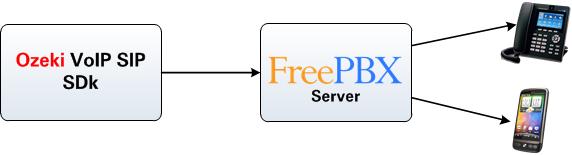 Ozeki C# SIP Stack - FreePBX pbx setup