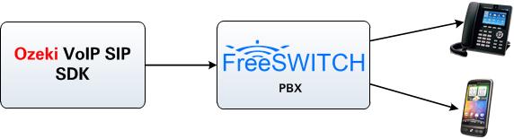 Ozeki C# VoIP SDK - FreeSwitch pbx setup