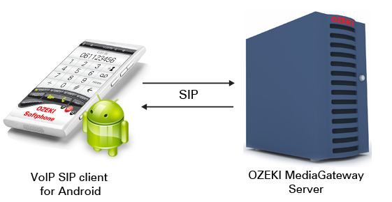 Android VoIP SIP client solution