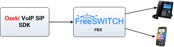 connection with freeswitch