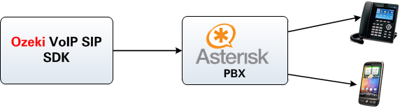 calling contacts via asterisk