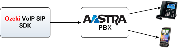connection with aastra mx-one