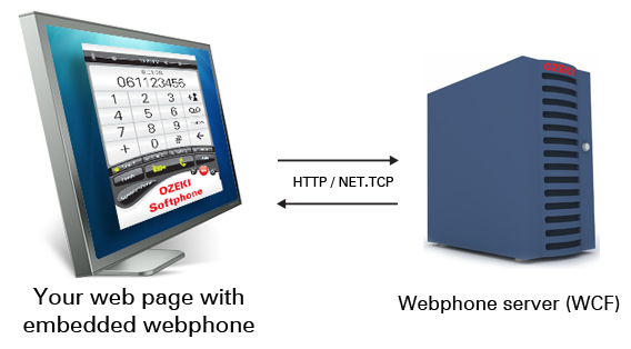 webphone solution