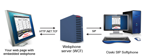 SIP webphone technology